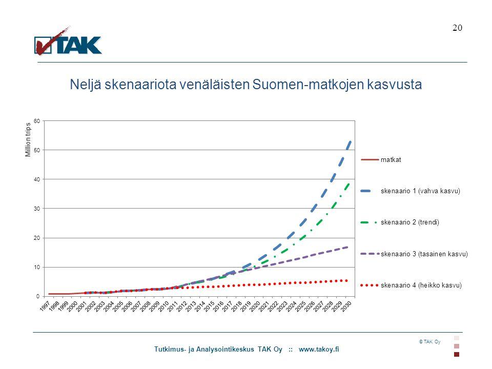 Tutkimus- ja Analysointikeskus TAK Oy :: www.takoy.fi © TAK Oy Neljä skenaariota venäläisten Suomen-matkojen kasvusta 20