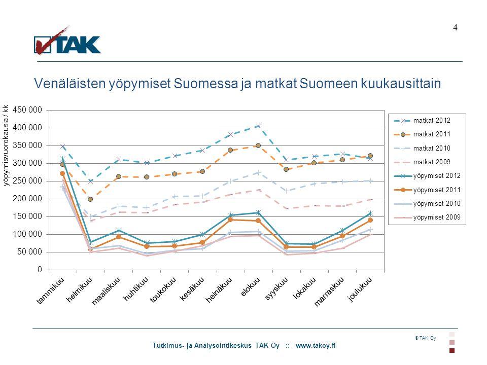 Tutkimus- ja Analysointikeskus TAK Oy :: www.takoy.fi © TAK Oy Venäläisten yöpymiset Suomessa ja matkat Suomeen kuukausittain 4