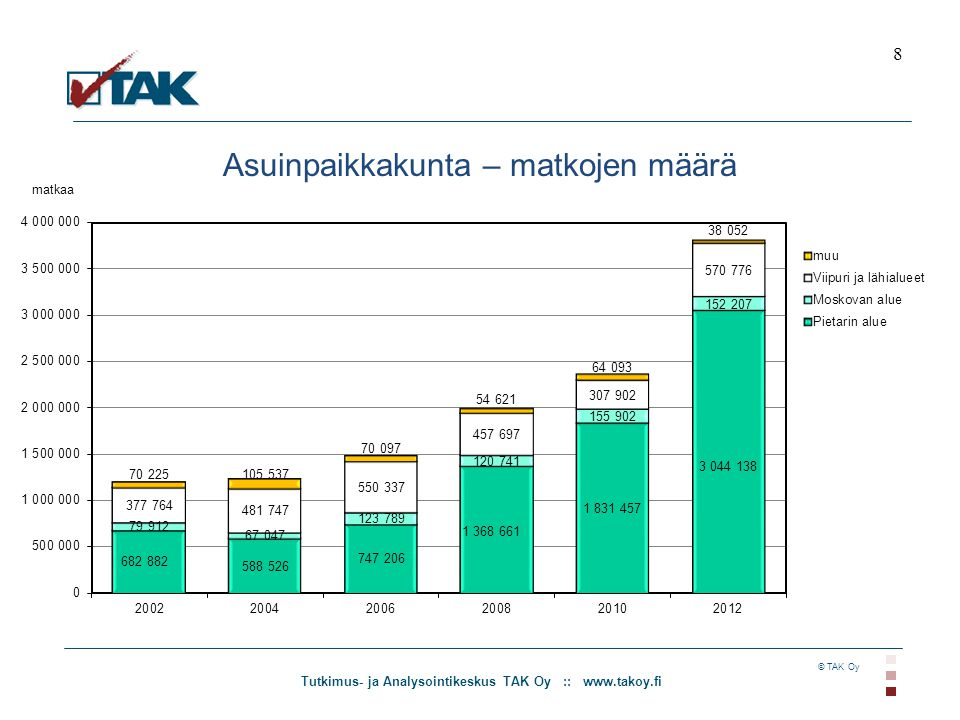 Tutkimus- ja Analysointikeskus TAK Oy :: www.takoy.fi © TAK Oy Asuinpaikkakunta – matkojen määrä 8