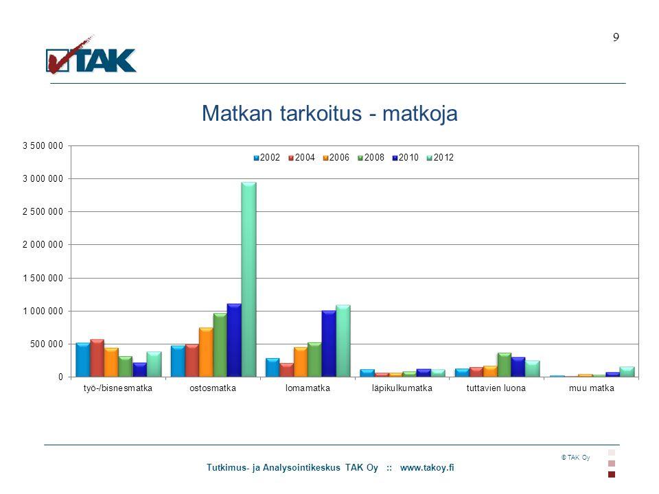 Tutkimus- ja Analysointikeskus TAK Oy :: www.takoy.fi © TAK Oy Matkan tarkoitus - matkoja 9