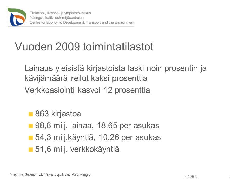 Vuoden 2009 toimintatilastot Lainaus yleisistä kirjastoista laski noin prosentin ja kävijämäärä reilut kaksi prosenttia Verkkoasiointi kasvoi 12 prosenttia 863 kirjastoa 98,8 milj.