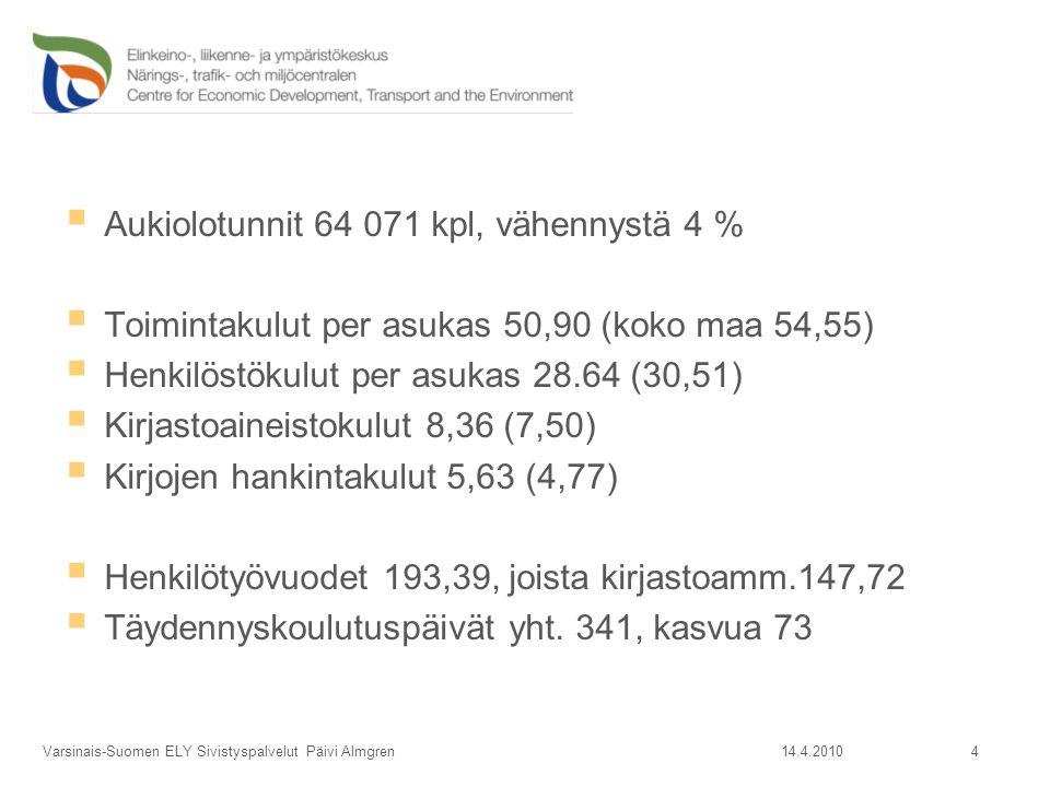  Aukiolotunnit 64 071 kpl, vähennystä 4 %  Toimintakulut per asukas 50,90 (koko maa 54,55)  Henkilöstökulut per asukas 28.64 (30,51)  Kirjastoaineistokulut 8,36 (7,50)  Kirjojen hankintakulut 5,63 (4,77)  Henkilötyövuodet 193,39, joista kirjastoamm.147,72  Täydennyskoulutuspäivät yht.