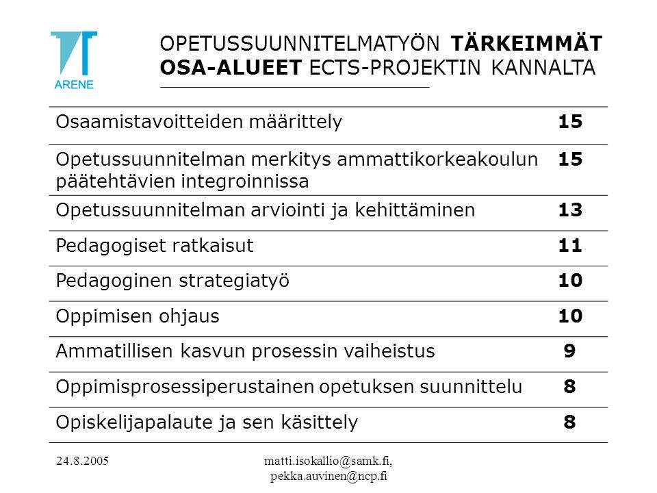 24.8.2005matti.isokallio@samk.fi, pekka.auvinen@ncp.fi OPETUSSUUNNITELMATYÖN TÄRKEIMMÄT OSA-ALUEET ECTS-PROJEKTIN KANNALTA Osaamistavoitteiden määrittely15 Opetussuunnitelman merkitys ammattikorkeakoulun päätehtävien integroinnissa 15 Opetussuunnitelman arviointi ja kehittäminen13 Pedagogiset ratkaisut11 Pedagoginen strategiatyö10 Oppimisen ohjaus10 Ammatillisen kasvun prosessin vaiheistus 9 Oppimisprosessiperustainen opetuksen suunnittelu 8 Opiskelijapalaute ja sen käsittely 8