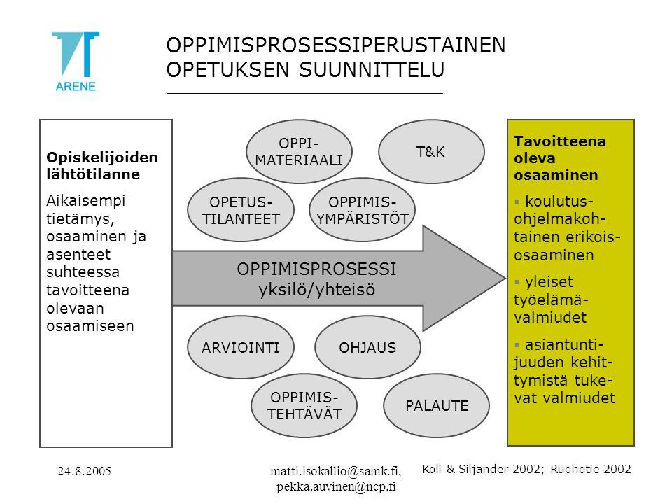 24.8.2005matti.isokallio@samk.fi, pekka.auvinen@ncp.fi OPPIMISPROSESSIPERUSTAINEN OPETUKSEN SUUNNITTELU Opiskelijoiden lähtötilanne Aikaisempi tietämys, osaaminen ja asenteet suhteessa tavoitteena olevaan osaamiseen Tavoitteena oleva osaaminen  koulutus- ohjelmakoh- tainen erikois- osaaminen  yleiset työelämä- valmiudet  asiantunti- juuden kehit- tymistä tuke- vat valmiudet OPPIMISPROSESSI yksilö/yhteisö Koli & Siljander 2002; Ruohotie 2002 OHJAUSARVIOINTI OPPIMIS- TEHTÄVÄT OPPI- MATERIAALI T&K OPPIMIS- YMPÄRISTÖT PALAUTE OPETUS- TILANTEET