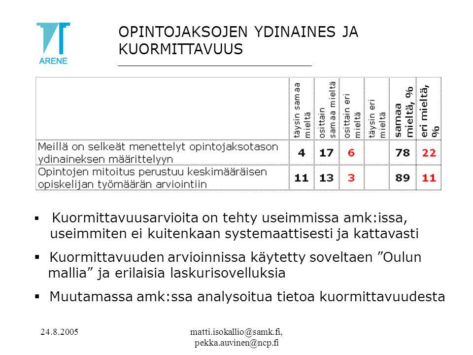 24.8.2005matti.isokallio@samk.fi, pekka.auvinen@ncp.fi OPINTOJAKSOJEN YDINAINES JA KUORMITTAVUUS  Kuormittavuusarvioita on tehty useimmissa amk:issa, useimmiten ei kuitenkaan systemaattisesti ja kattavasti  Kuormittavuuden arvioinnissa käytetty soveltaen Oulun mallia ja erilaisia laskurisovelluksia  Muutamassa amk:ssa analysoitua tietoa kuormittavuudesta
