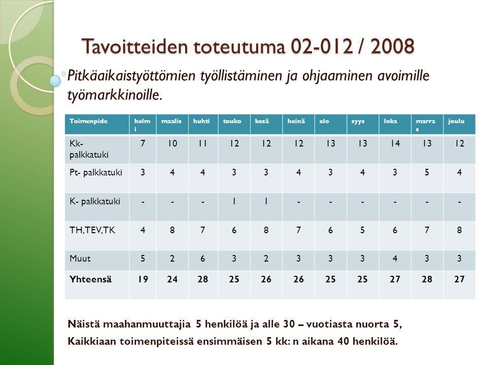 Tavoitteiden toteutuma 02-012 / 2008 Pitkäaikaistyöttömien työllistäminen ja ohjaaminen avoimille työmarkkinoille.