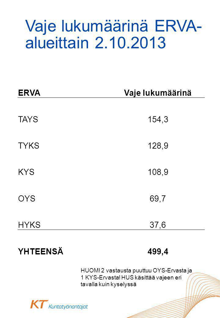 Vaje lukumäärinä ERVA- alueittain 2.10.2013 HUOM. 2 vastausta puuttuu OYS-Ervasta ja 1 KYS-Ervasta.
