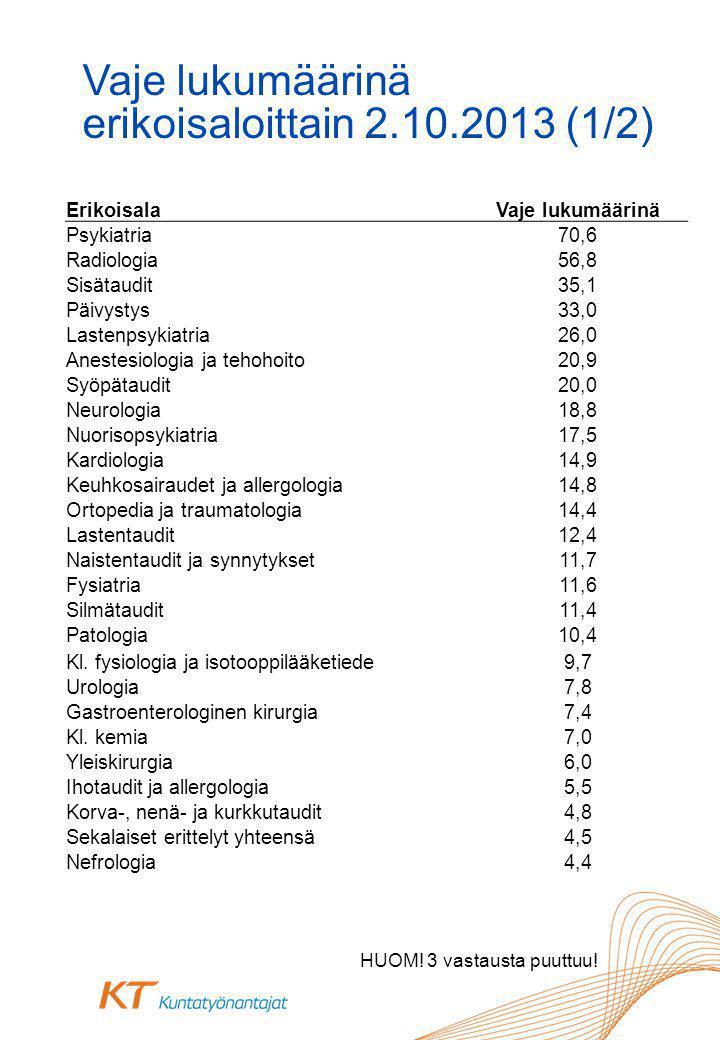 Vaje lukumäärinä erikoisaloittain 2.10.2013 (1/2) HUOM.