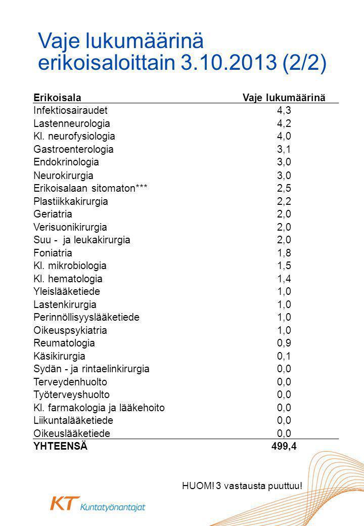 Vaje lukumäärinä erikoisaloittain 3.10.2013 (2/2) HUOM.