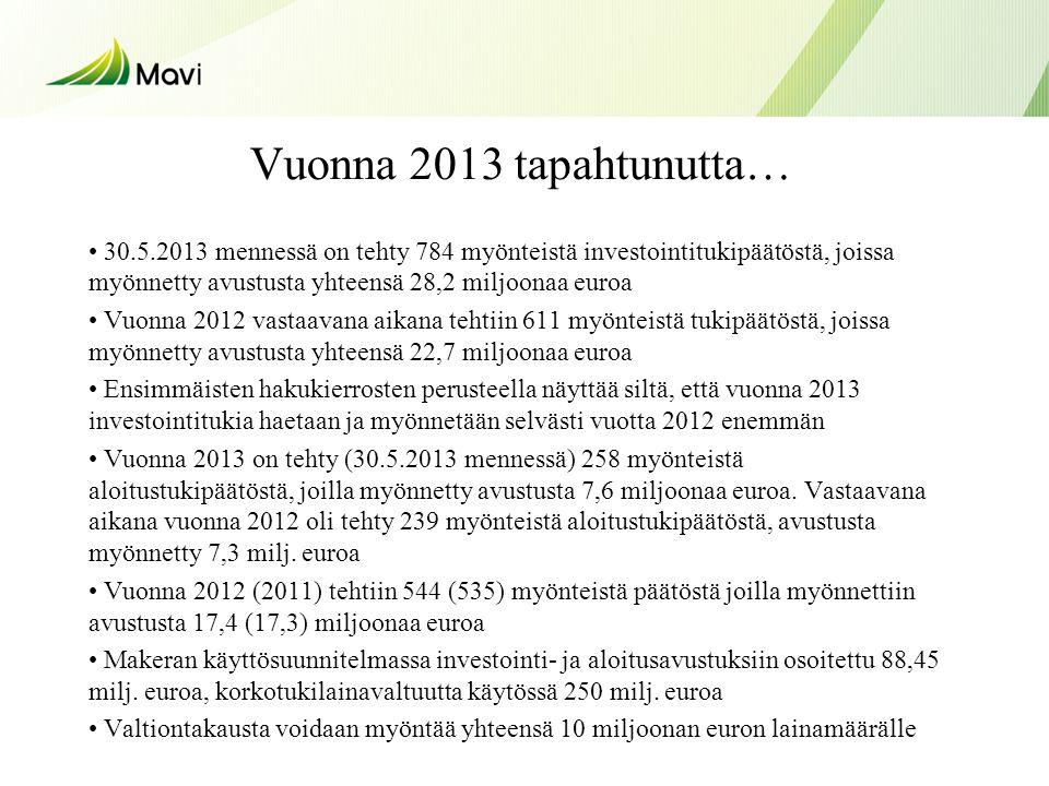 Vuonna 2013 tapahtunutta… • 30.5.2013 mennessä on tehty 784 myönteistä investointitukipäätöstä, joissa myönnetty avustusta yhteensä 28,2 miljoonaa euroa • Vuonna 2012 vastaavana aikana tehtiin 611 myönteistä tukipäätöstä, joissa myönnetty avustusta yhteensä 22,7 miljoonaa euroa • Ensimmäisten hakukierrosten perusteella näyttää siltä, että vuonna 2013 investointitukia haetaan ja myönnetään selvästi vuotta 2012 enemmän • Vuonna 2013 on tehty (30.5.2013 mennessä) 258 myönteistä aloitustukipäätöstä, joilla myönnetty avustusta 7,6 miljoonaa euroa.