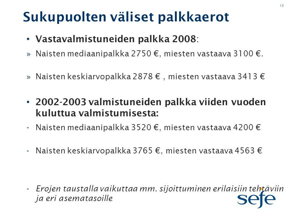 15 Sukupuolten väliset palkkaerot • Vastavalmistuneiden palkka 2008: »Naisten mediaanipalkka 2750 €, miesten vastaava 3100 €.
