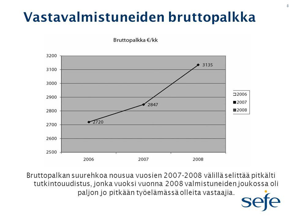 8 Vastavalmistuneiden bruttopalkka Bruttopalkan suurehkoa nousua vuosien 2007-2008 välillä selittää pitkälti tutkintouudistus, jonka vuoksi vuonna 2008 valmistuneiden joukossa oli paljon jo pitkään työelämässä olleita vastaajia.
