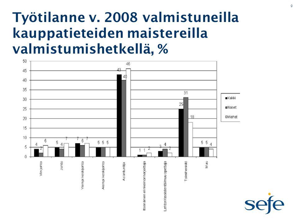 9 Työtilanne v. 2008 valmistuneilla kauppatieteiden maistereilla valmistumishetkellä, %