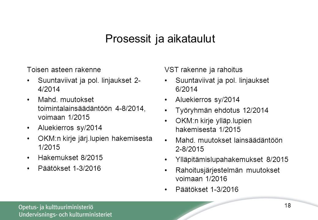 Prosessit ja aikataulut Toisen asteen rakenne •Suuntaviivat ja pol.