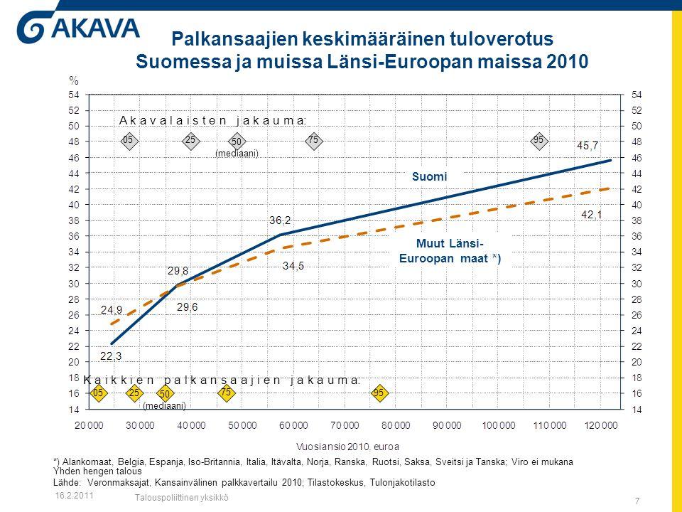 7 Palkansaajien keskimääräinen tuloverotus Suomessa ja muissa Länsi-Euroopan maissa 2010 Suomi Muut Länsi- Euroopan maat *) A k a v a l a i s t e n j a k a u m a: 0525 50 (mediaani) 7595 K a i k k i e n p a l k a n s a a j i e n j a k a u m a: 0525 50 (mediaani) 75 95 16.2.2011 Talouspoliittinen yksikkö *) Alankomaat, Belgia, Espanja, Iso-Britannia, Italia, Itävalta, Norja, Ranska, Ruotsi, Saksa, Sveitsi ja Tanska; Viro ei mukana Yhden hengen talous Lähde: Veronmaksajat, Kansainvälinen palkkavertailu 2010; Tilastokeskus, Tulonjakotilasto