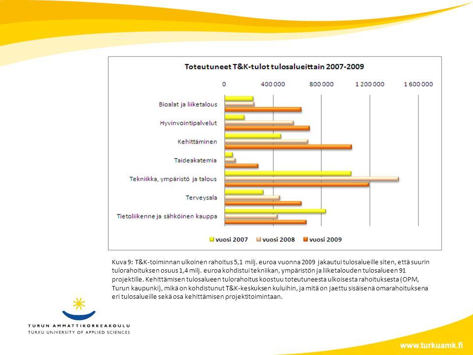 www.turkuamk.fi Kuva 9: T&K-toiminnan ulkoinen rahoitus 5,1 milj.