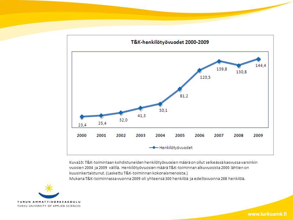 www.turkuamk.fi Kuva10: T&K-toimintaan kohdistuneiden henkilötyövuosien määrä on ollut selkeässä kasvussa varsinkin vuosien 2004 ja 2009 välillä.