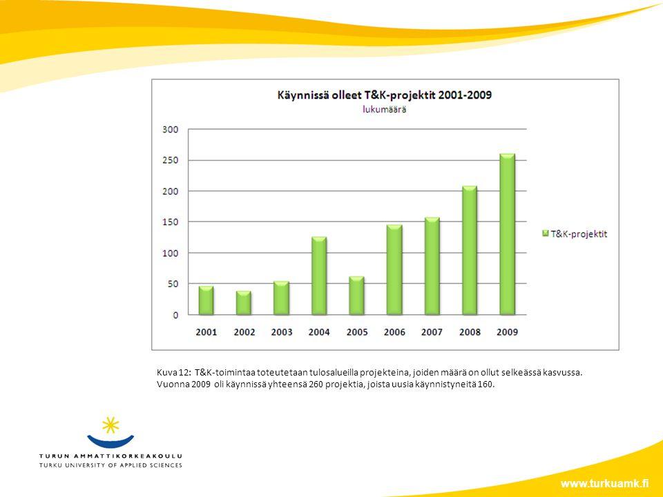 www.turkuamk.fi Kuva 12: T&K-toimintaa toteutetaan tulosalueilla projekteina, joiden määrä on ollut selkeässä kasvussa.