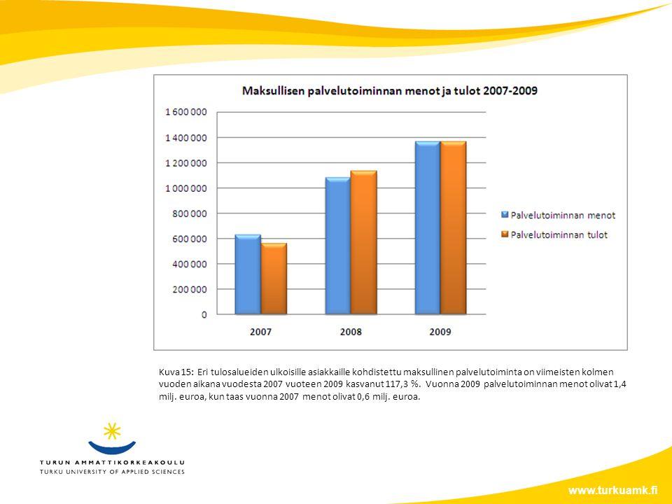 www.turkuamk.fi Kuva 15: Eri tulosalueiden ulkoisille asiakkaille kohdistettu maksullinen palvelutoiminta on viimeisten kolmen vuoden aikana vuodesta 2007 vuoteen 2009 kasvanut 117,3 %.