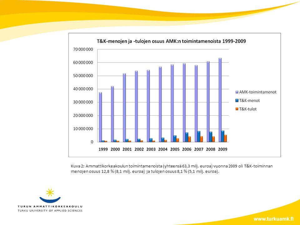 www.turkuamk.fi Kuva 2: Ammattikorkeakoulun toimintamenoista (yhteensä 63,3 milj.