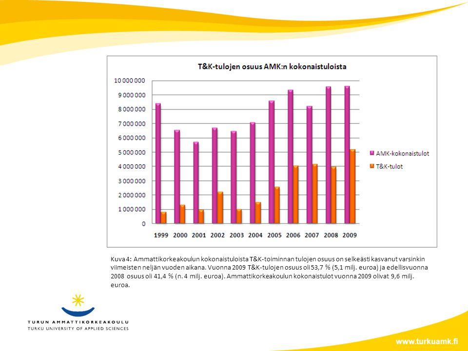 www.turkuamk.fi Kuva 4: Ammattikorkeakoulun kokonaistuloista T&K-toiminnan tulojen osuus on selkeästi kasvanut varsinkin viimeisten neljän vuoden aikana.