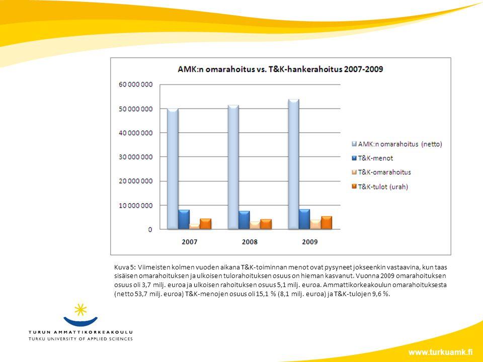 www.turkuamk.fi Kuva 5: Viimeisten kolmen vuoden aikana T&K-toiminnan menot ovat pysyneet jokseenkin vastaavina, kun taas sisäisen omarahoituksen ja ulkoisen tulorahoituksen osuus on hieman kasvanut.