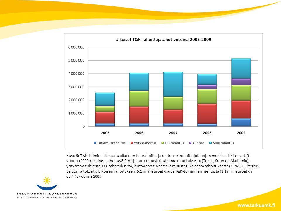 www.turkuamk.fi Kuva 6: T&K-toiminnalle saatu ulkoinen tulorahoitus jakautuu eri rahoittajatahojen mukaisesti siten, että vuonna 2009 ulkoinen rahoitus 5,1 milj.