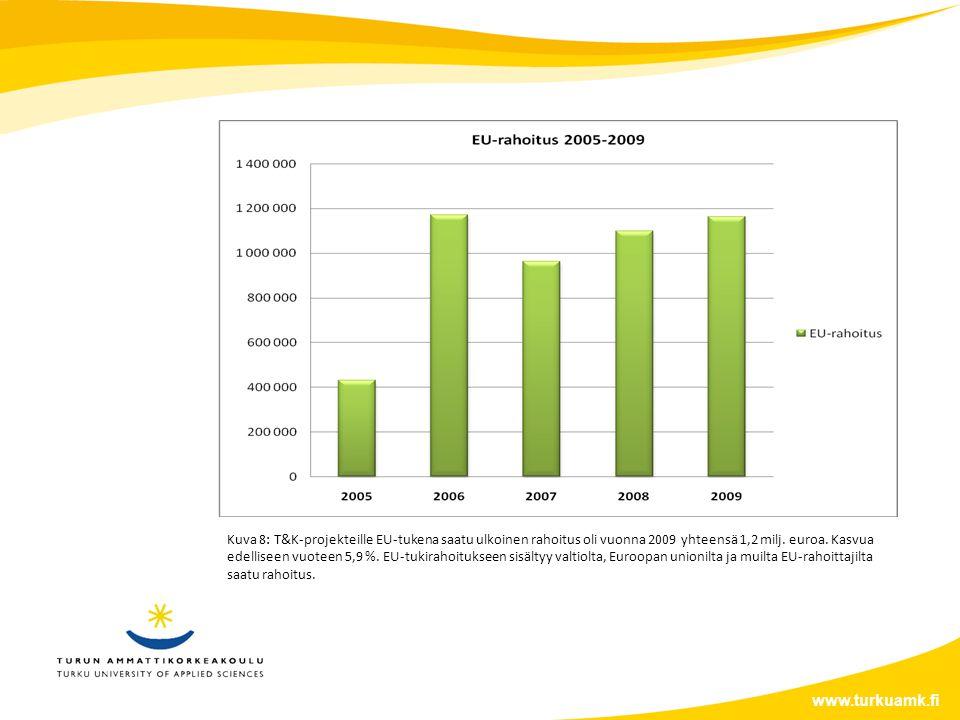 www.turkuamk.fi Kuva 8: T&K-projekteille EU-tukena saatu ulkoinen rahoitus oli vuonna 2009 yhteensä 1,2 milj.