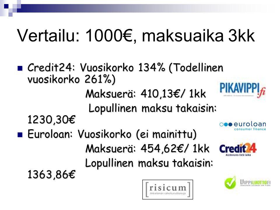 Vertailu: 1000€, maksuaika 3kk  Credit24: Vuosikorko 134% (Todellinen vuosikorko 261%) Maksuerä: 410,13€/ 1kk Maksuerä: 410,13€/ 1kk Lopullinen maksu takaisin: 1230,30€ Lopullinen maksu takaisin: 1230,30€  Euroloan: Vuosikorko (ei mainittu) Maksuerä: 454,62€/ 1kk Maksuerä: 454,62€/ 1kk Lopullinen maksu takaisin: 1363,86€ Lopullinen maksu takaisin: 1363,86€