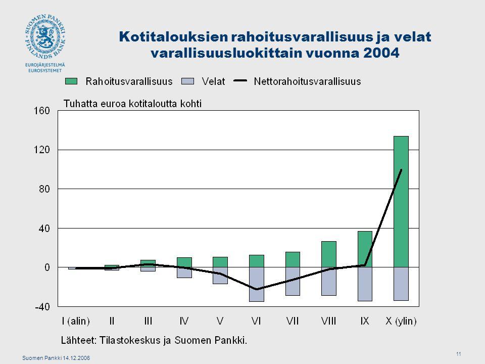 Suomen Pankki 14.12.2006 11 Kotitalouksien rahoitusvarallisuus ja velat varallisuusluokittain vuonna 2004