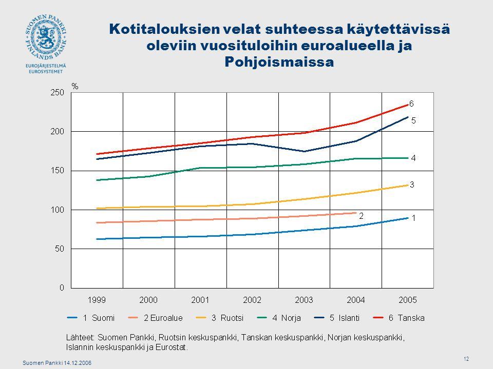 Suomen Pankki 14.12.2006 12 Kotitalouksien velat suhteessa käytettävissä oleviin vuosituloihin euroalueella ja Pohjoismaissa