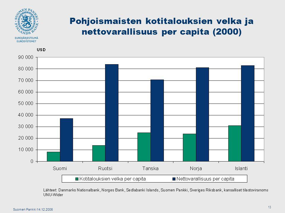 Suomen Pankki 14.12.2006 13 Pohjoismaisten kotitalouksien velka ja nettovarallisuus per capita (2000)
