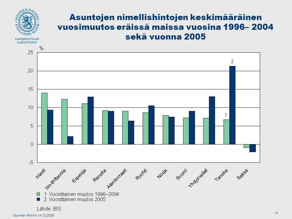 Suomen Pankki 14.12.2006 14 Asuntojen nimellishintojen keskimääräinen vuosimuutos eräissä maissa vuosina 1996– 2004 sekä vuonna 2005