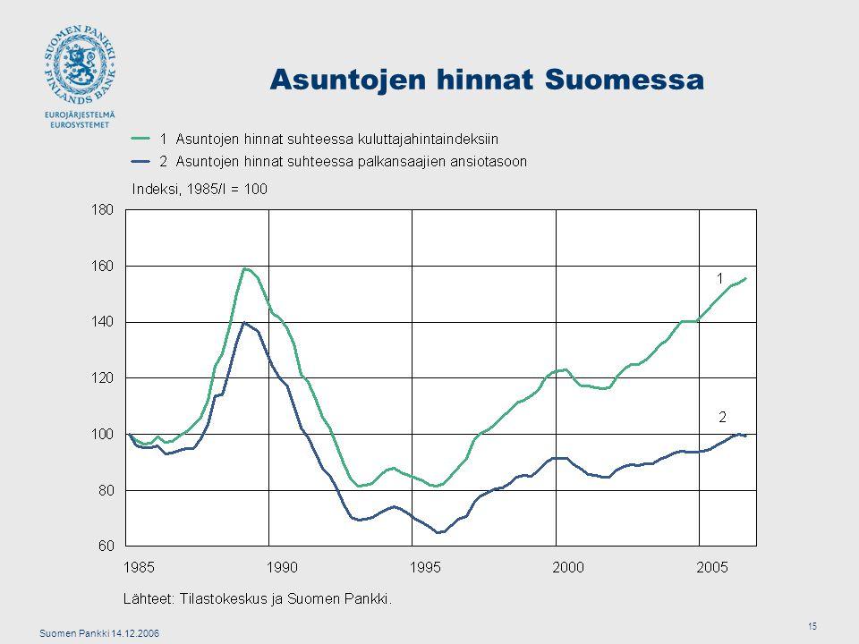 Suomen Pankki 14.12.2006 15 Asuntojen hinnat Suomessa