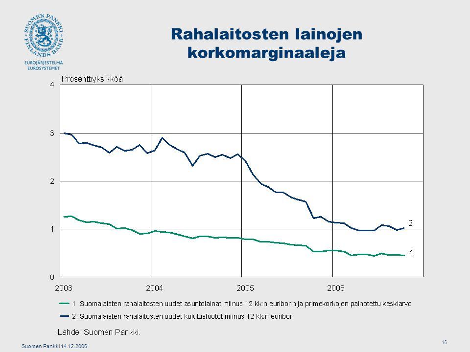 Suomen Pankki 14.12.2006 16 Rahalaitosten lainojen korkomarginaaleja