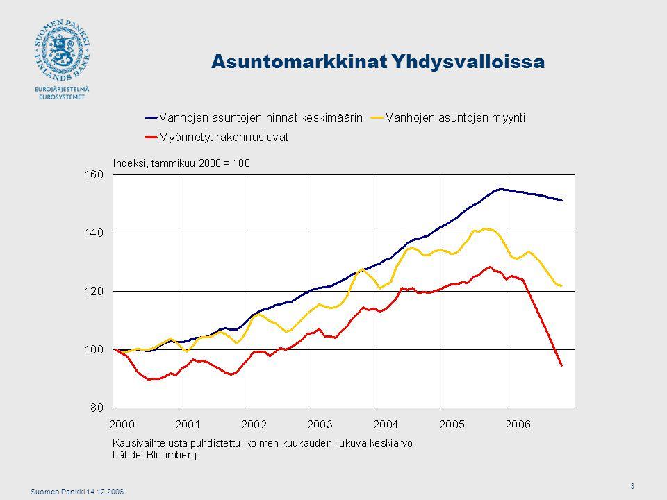 Suomen Pankki 14.12.2006 3 Asuntomarkkinat Yhdysvalloissa