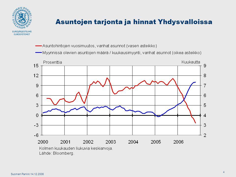 Suomen Pankki 14.12.2006 4 Asuntojen tarjonta ja hinnat Yhdysvalloissa