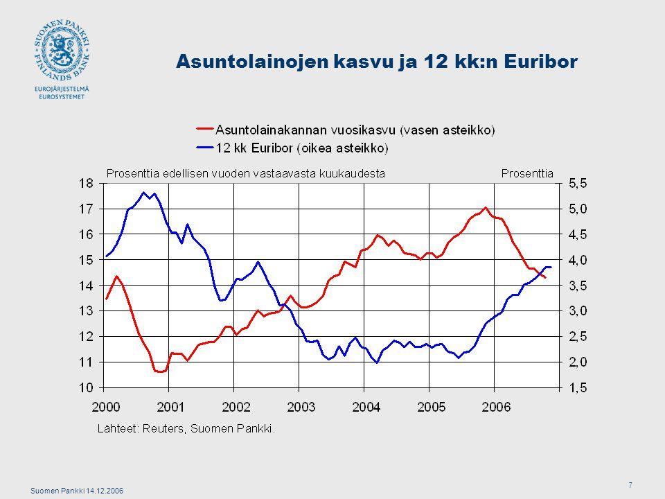 Suomen Pankki 14.12.2006 7 Asuntolainojen kasvu ja 12 kk:n Euribor
