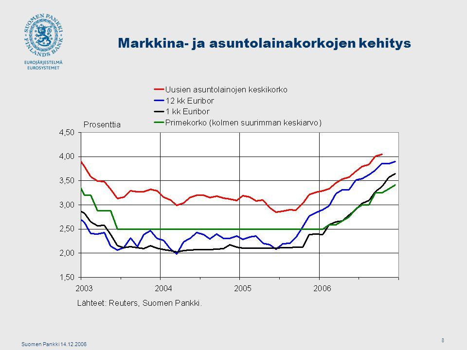 Suomen Pankki 14.12.2006 8 Markkina- ja asuntolainakorkojen kehitys