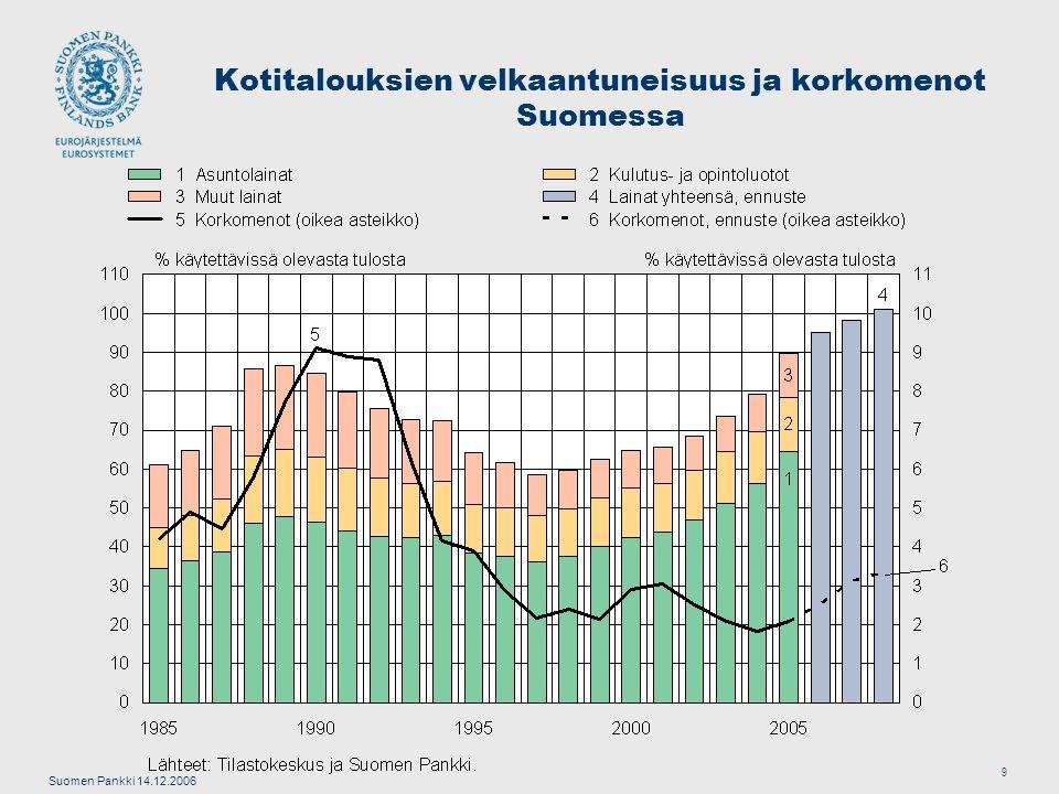 Suomen Pankki 14.12.2006 9 Kotitalouksien velkaantuneisuus ja korkomenot Suomessa