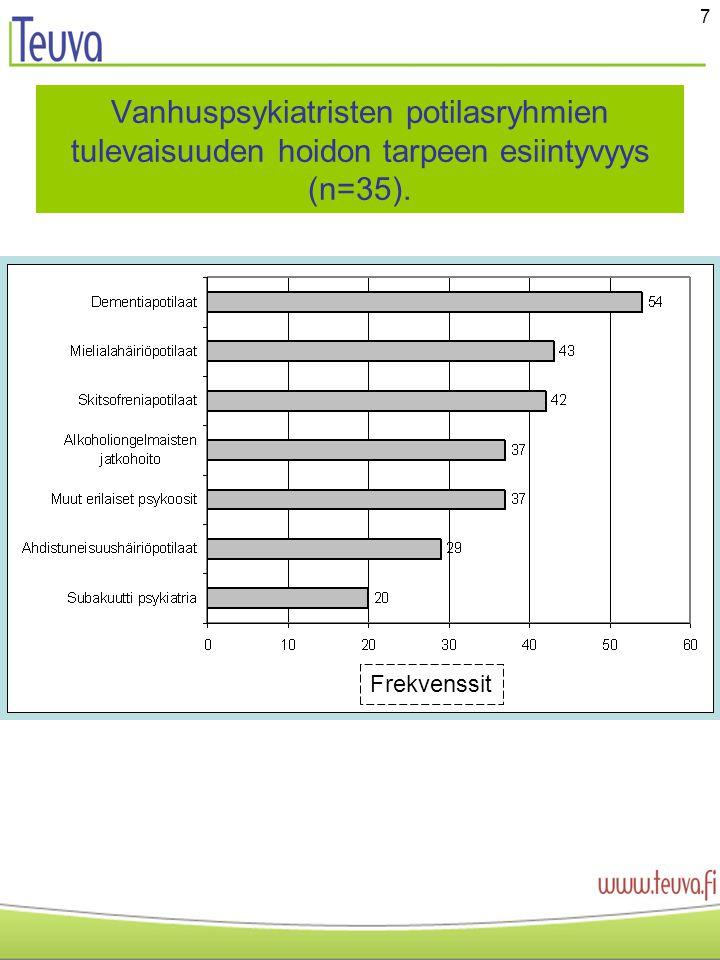 7 Vanhuspsykiatristen potilasryhmien tulevaisuuden hoidon tarpeen esiintyvyys (n=35). Frekvenssit