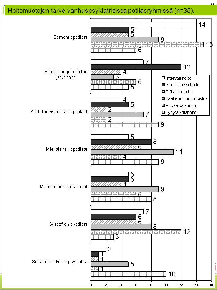 9 Hoitomuotojen tarve vanhuspsykiatrisissa potilasryhmissä (n=35).