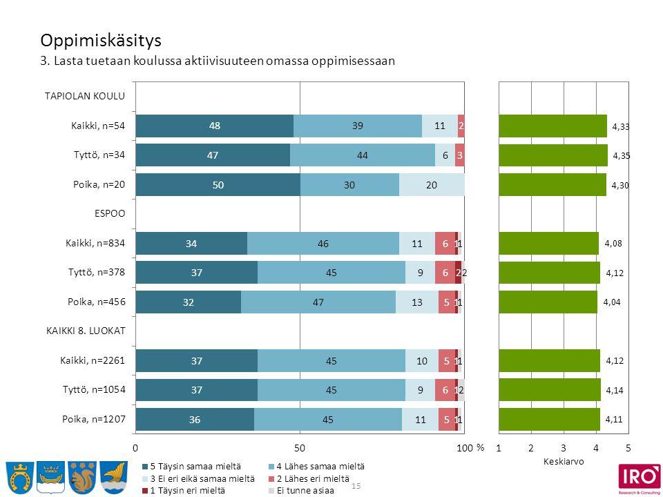 15 Oppimiskäsitys 3. Lasta tuetaan koulussa aktiivisuuteen omassa oppimisessaan % Keskiarvo