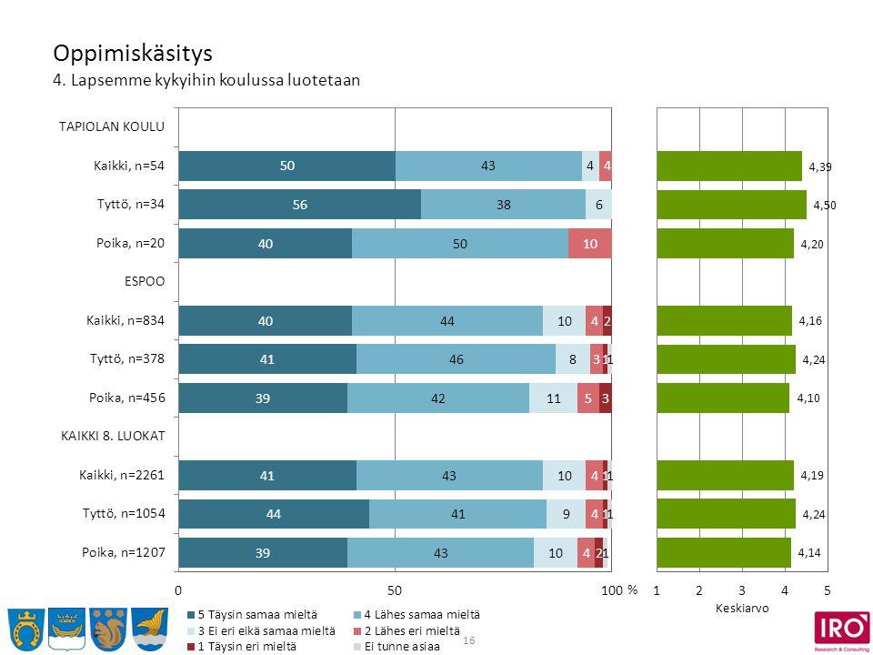 16 Oppimiskäsitys 4. Lapsemme kykyihin koulussa luotetaan % Keskiarvo
