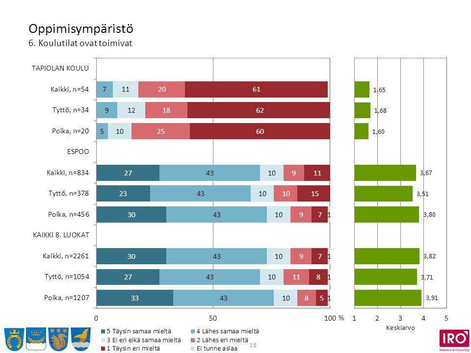 18 Oppimisympäristö 6. Koulutilat ovat toimivat % Keskiarvo