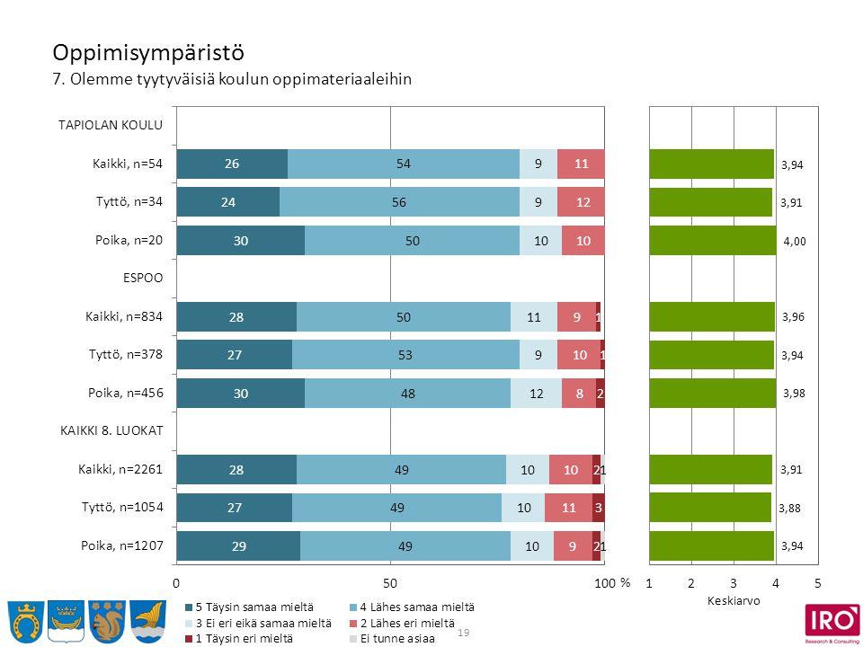 19 Oppimisympäristö 7. Olemme tyytyväisiä koulun oppimateriaaleihin % Keskiarvo