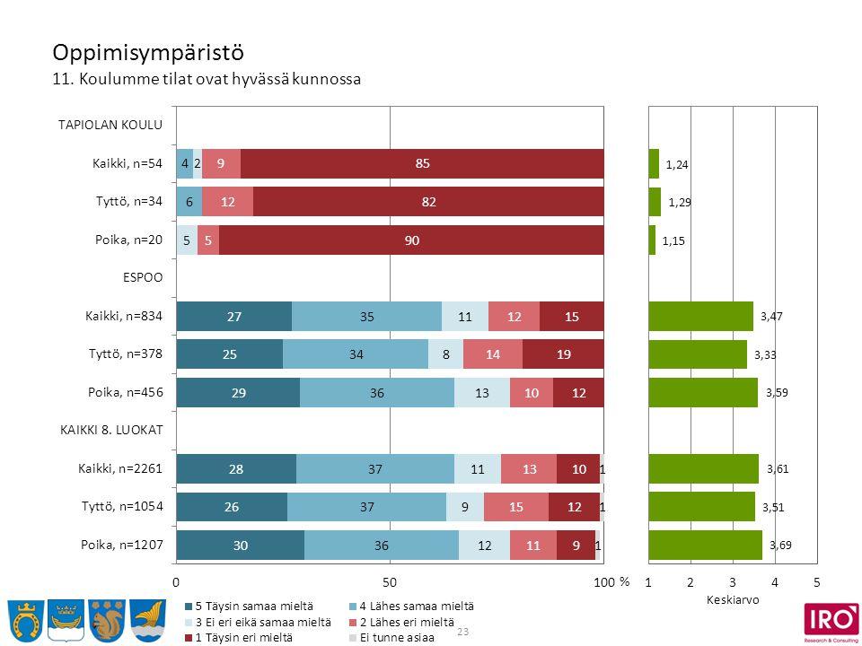 23 Oppimisympäristö 11. Koulumme tilat ovat hyvässä kunnossa % Keskiarvo