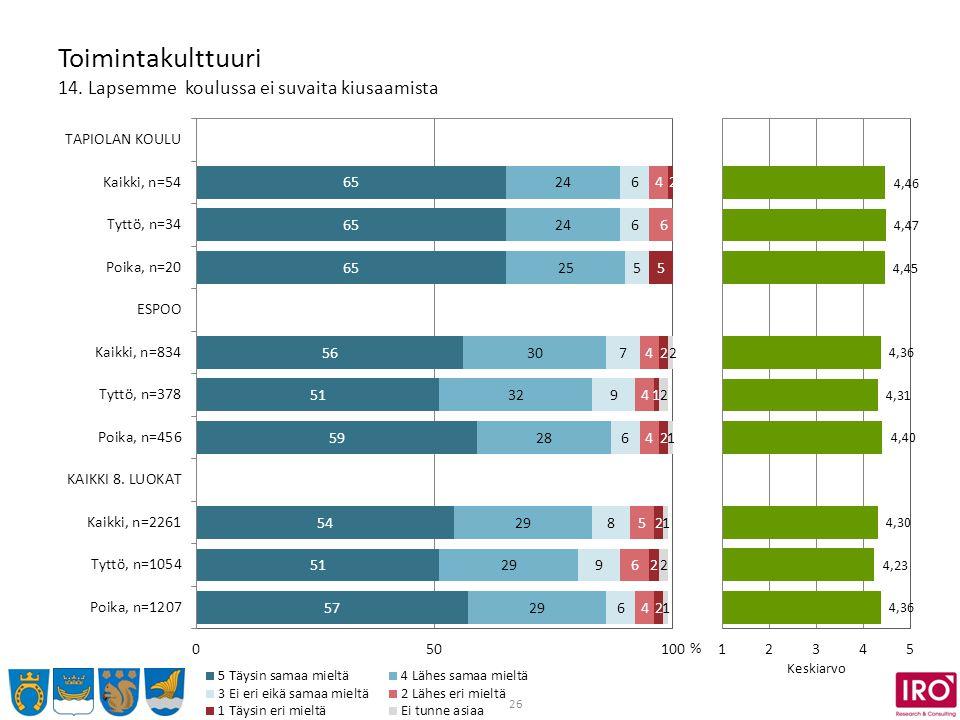 26 Toimintakulttuuri 14. Lapsemme koulussa ei suvaita kiusaamista % Keskiarvo
