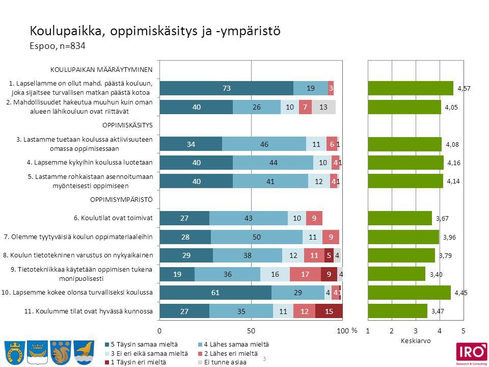 3 Koulupaikka, oppimiskäsitys ja -ympäristö Espoo, n=834 % Keskiarvo