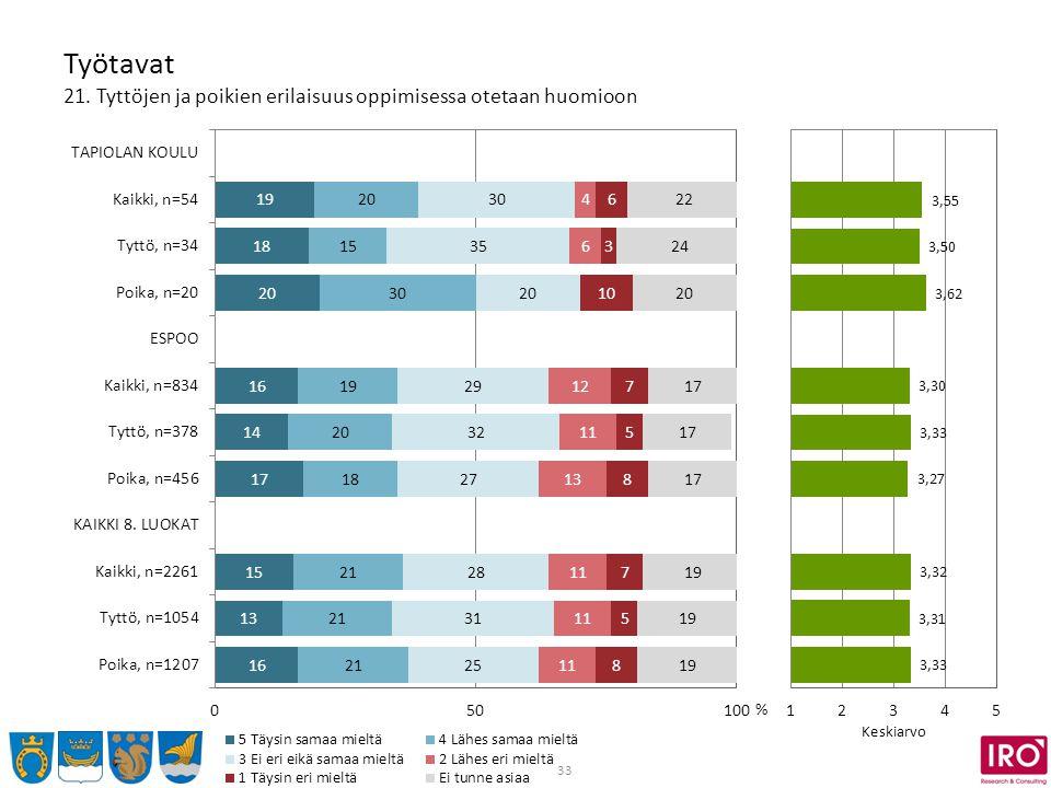 33 Työtavat 21. Tyttöjen ja poikien erilaisuus oppimisessa otetaan huomioon % Keskiarvo